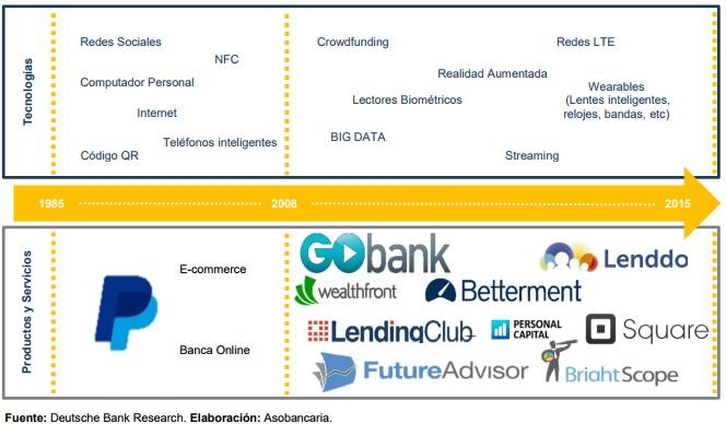 FinTech como herramienta para la inclusión financiera
